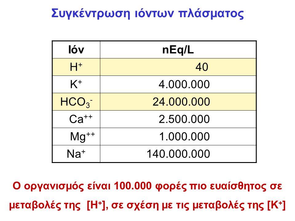 Συγκέντρωση ιόντων πλάσματος