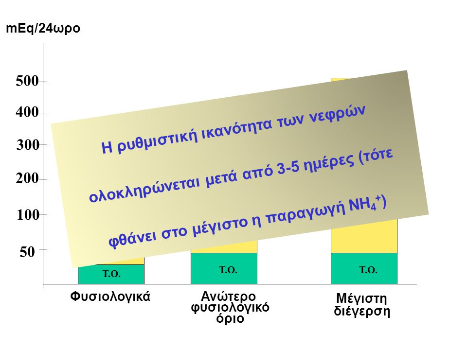 mEq/24ωρο 500. Η ρυθμιστική ικανότητα των νεφρών ολοκληρώνεται μετά από 3-5 ημέρες (τότε φθάνει στο μέγιστο η παραγωγή NH4+)