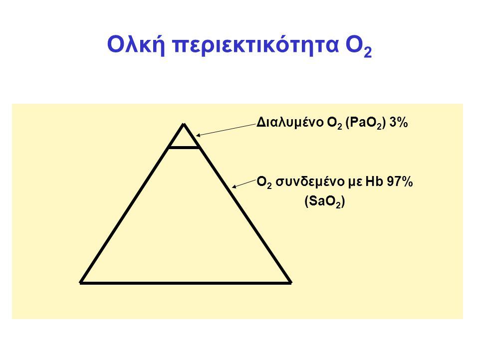 Ολκή περιεκτικότητα Ο2 Διαλυμένο O2 (PaO2) 3% O2 συνδεμένο με Ηb 97%