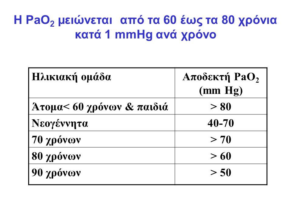 Η PaO2 μειώνεται από τα 60 έως τα 80 χρόνια κατά 1 mmHg ανά χρόνο