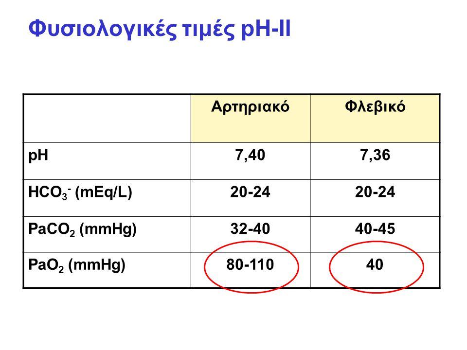 Φυσιολογικές τιμές pH-II