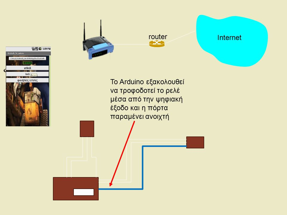 Internet router. To Arduino εξακολουθεί.