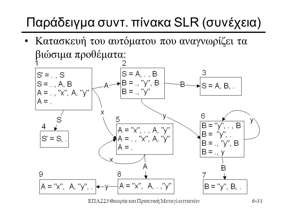 Παράδειγμα συντ. πίνακα SLR (συνέχεια)