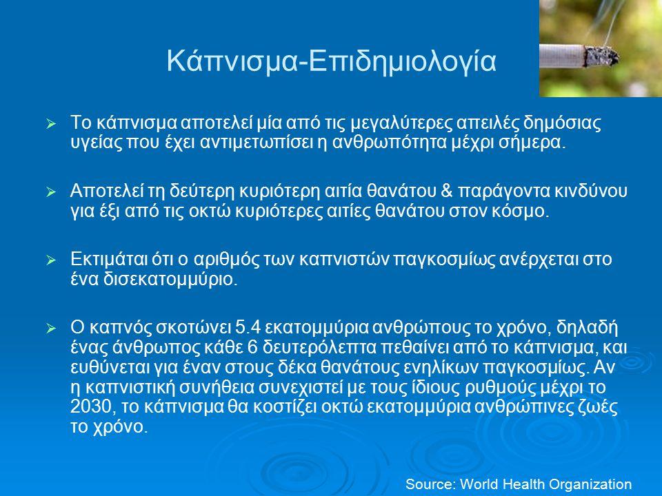 Κάπνισμα-Επιδημιολογία