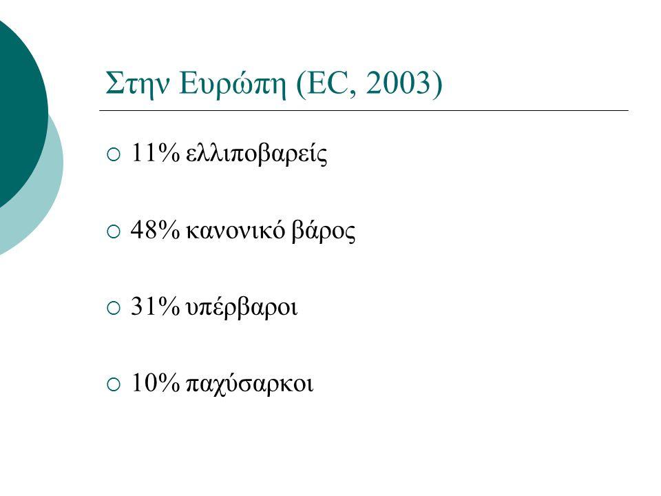 Στην Ευρώπη (EC, 2003) 11% ελλιποβαρείς 48% κανονικό βάρος
