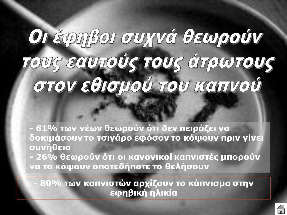 - 80% των καπνιστών αρχίζουν το κάπνισμα στην εφηβική ηλικία