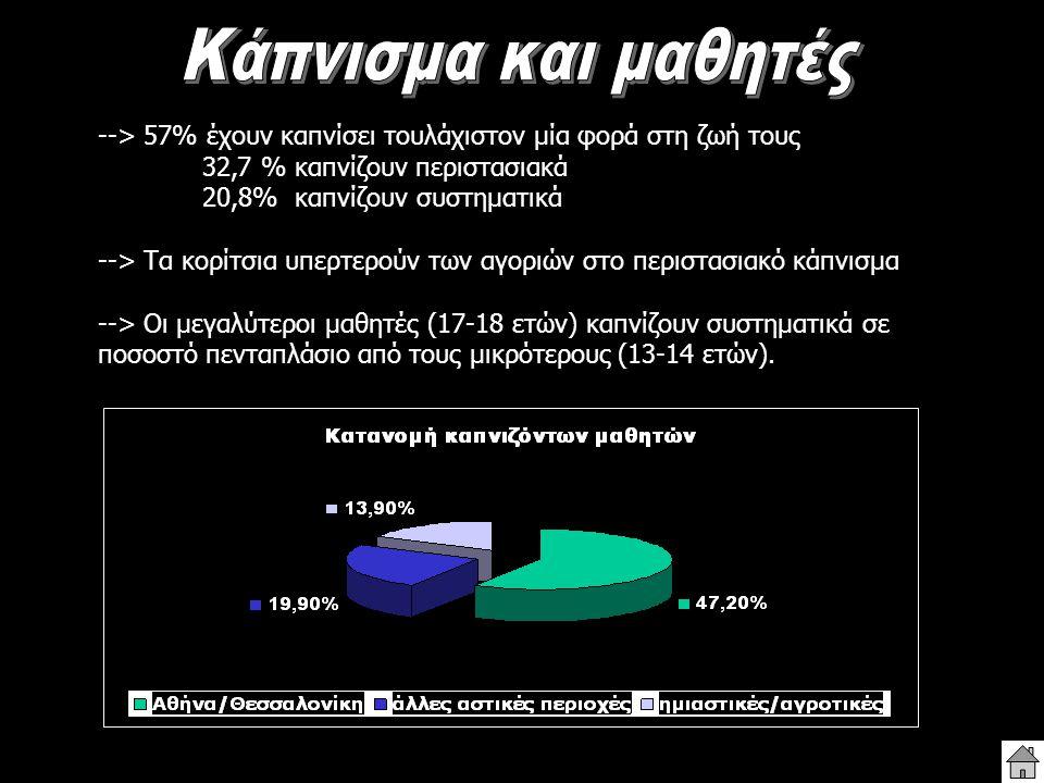 --> 57% έχουν καπνίσει τουλάχιστον μία φορά στη ζωή τους