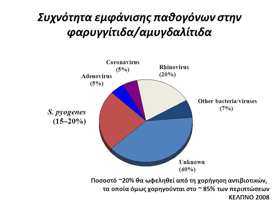 Συχνότητα εμφάνισης παθογόνων στην φαρυγγίτιδα/αμυγδαλίτιδα