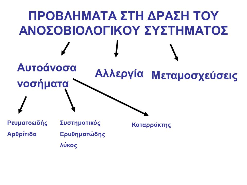ΠΡΟΒΛΗΜΑΤΑ ΣΤΗ ΔΡΑΣΗ ΤΟΥ ΑΝΟΣΟΒΙΟΛΟΓΙΚΟΥ ΣΥΣΤΗΜΑΤΟΣ