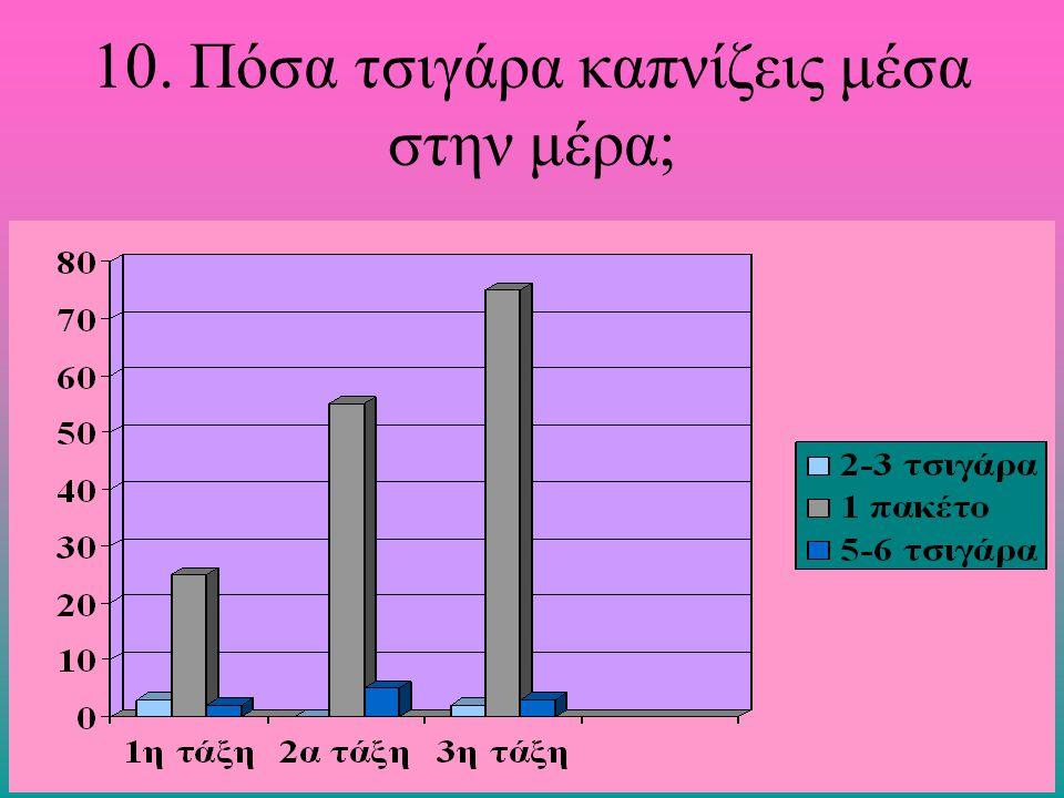 10. Πόσα τσιγάρα καπνίζεις μέσα στην μέρα;