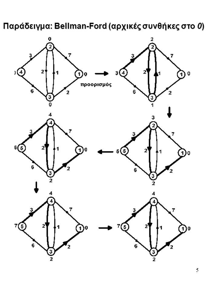 Παράδειγμα: Bellman-Ford (αρχικές συνθήκες στο 0)