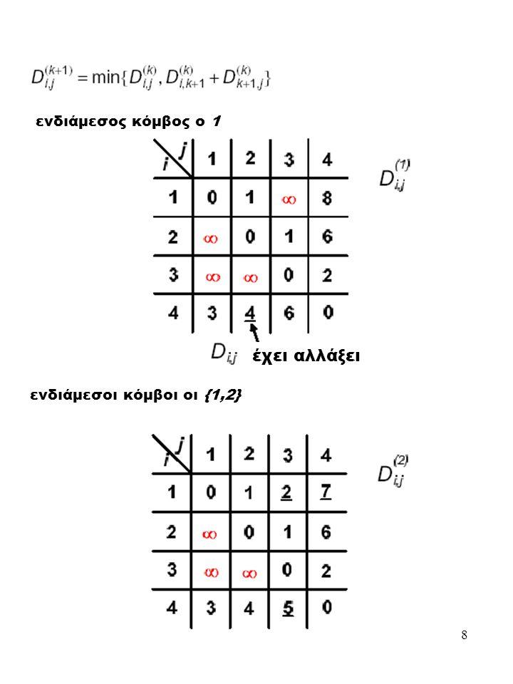 ενδιάμεσος κόμβος ο 1 έχει αλλάξει ενδιάμεσοι κόμβοι οι {1,2}