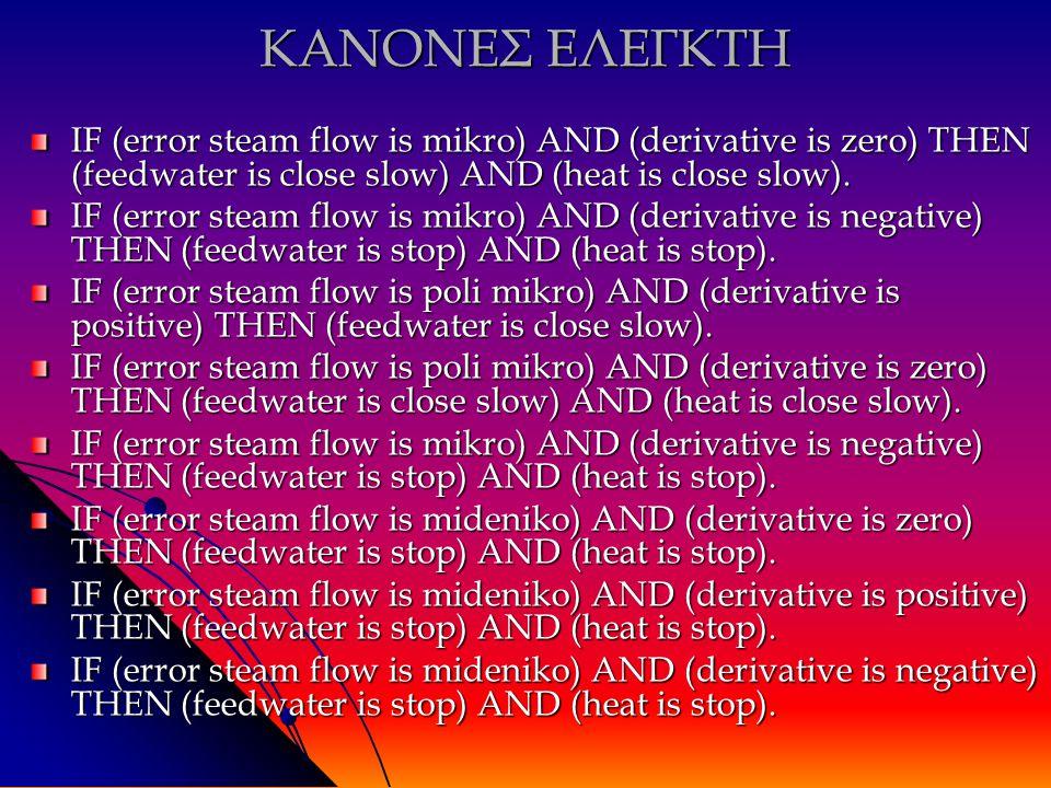 ΚΑΝΟΝΕΣ ΕΛΕΓΚΤΗ IF (error steam flow is mikro) AND (derivative is zero) THEN (feedwater is close slow) AND (heat is close slow).