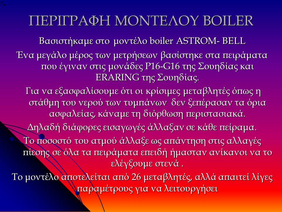 ΠΕΡΙΓΡΑΦΗ ΜΟΝΤΕΛΟΥ BOILER