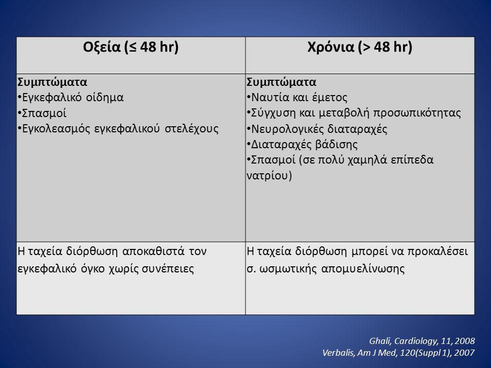 Οξεία (≤ 48 hr) Χρόνια (> 48 hr)