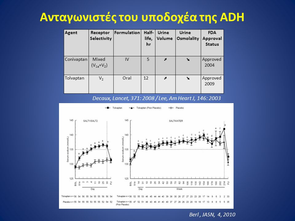 Ανταγωνιστές του υποδοχέα της ADH