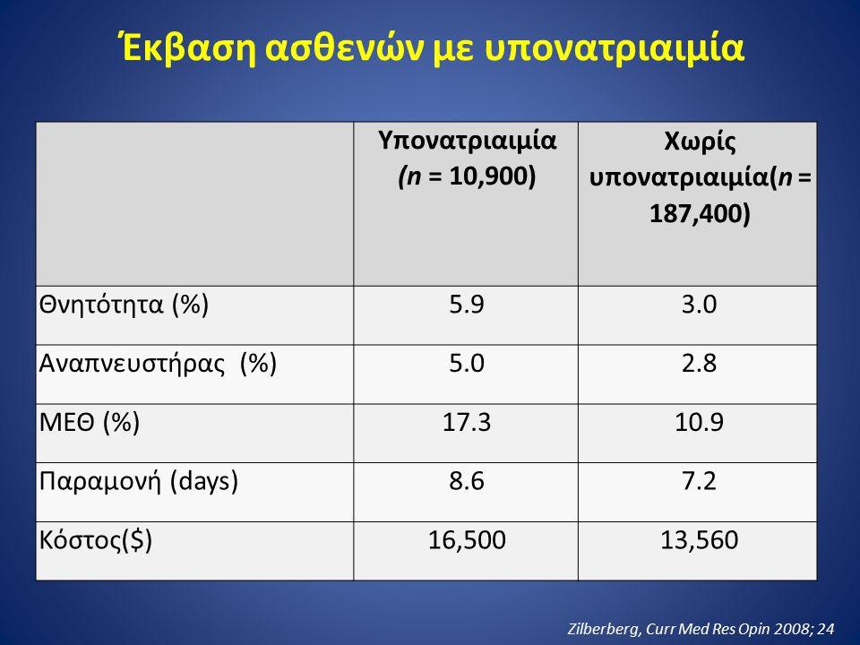 Έκβαση ασθενών με υπονατριαιμία Χωρίς υπονατριαιμία(n = 187,400)