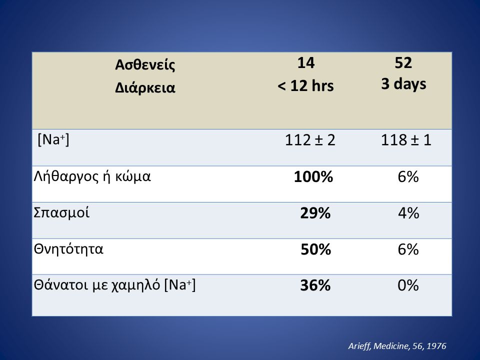 14 < 12 hrs 52 3 days 112 ± 2 118 ± 1 100% 6% 29% 4% 50% 36% 0%