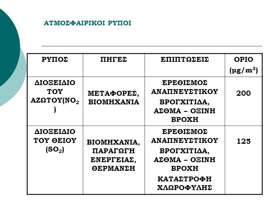 ΔΙΟΞΕΙΔΙΟ ΤΟΥ ΑΖΩΤΟΥ(ΝΟ2) ΜΕΤΑΦΟΡΕΣ, ΒΙΟΜΗΧΑΝΙΑ