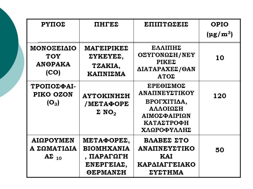 ΜΟΝΟΞΕΙΔΙΟ ΤΟΥ ΑΝΘΡΑΚΑ (CO) ΜΑΓΕΙΡΙΚΕΣ ΣΥΚΕΥΕΣ, ΤΖΑΚΙΑ, ΚΑΠΝΙΣΜΑ 10