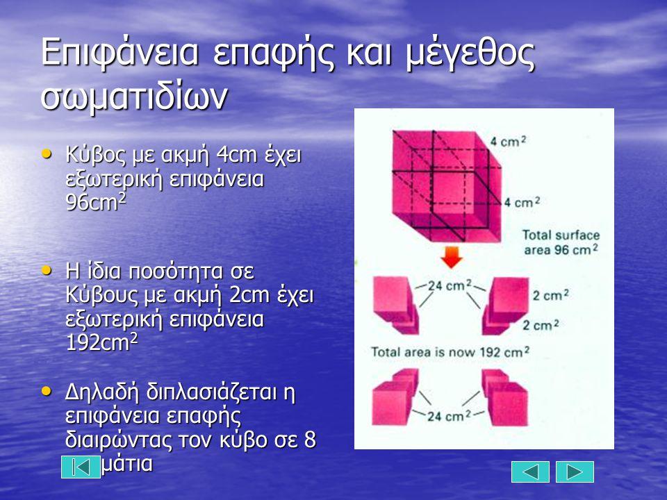Επιφάνεια επαφής και μέγεθος σωματιδίων