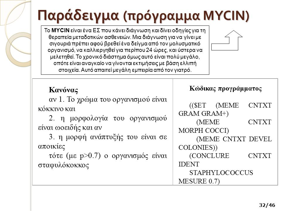 Παράδειγμα (πρόγραμμα MYCIN)