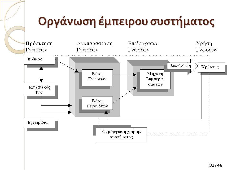 Οργάνωση έμπειρου συστήματος