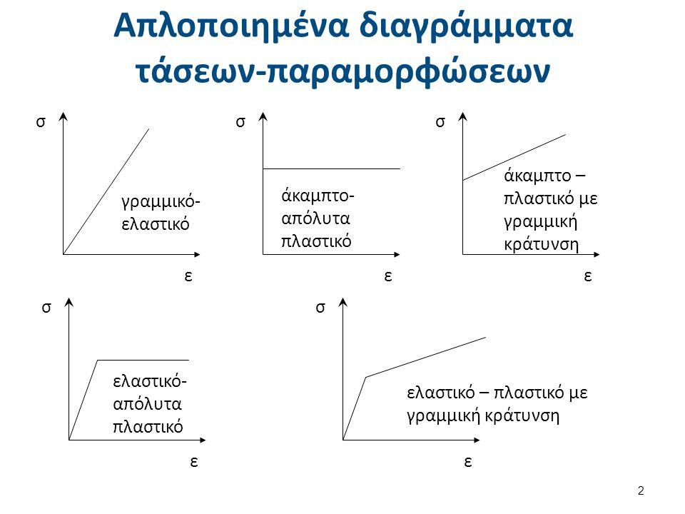 Πλαστική κάμψη δοκού (1 από 3)