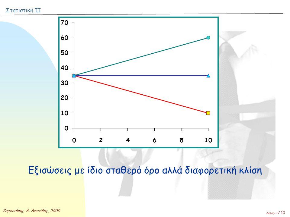 Εξισώσεις με ίδιο σταθερό όρο αλλά διαφορετική κλίση