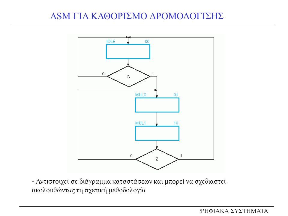ASM ΓΙΑ ΚΑΘΟΡΙΣΜΟ ΔΡΟΜΟΛΟΓΙΣΗΣ