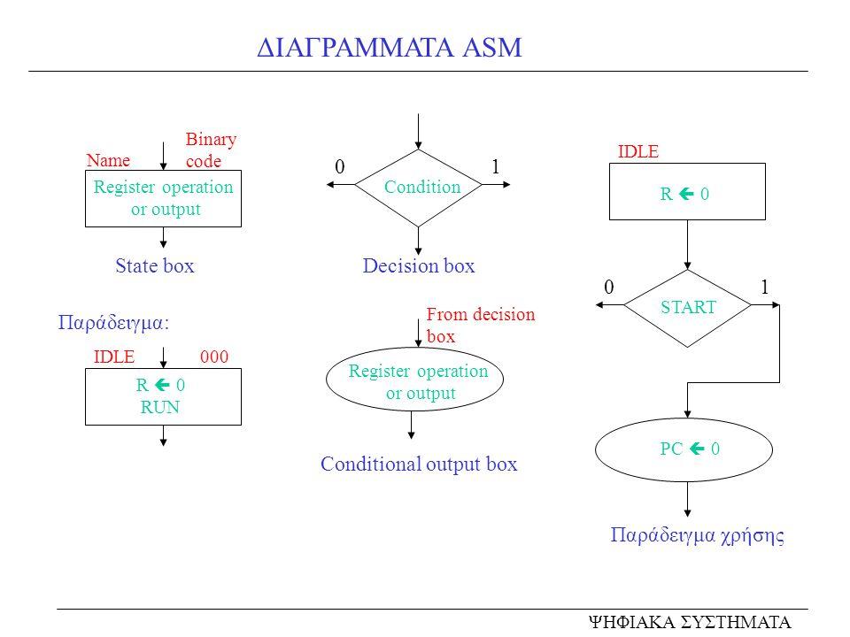ΔΙΑΓΡΑΜΜΑΤΑ ASM 1 State box Decision box 1 Παράδειγμα: