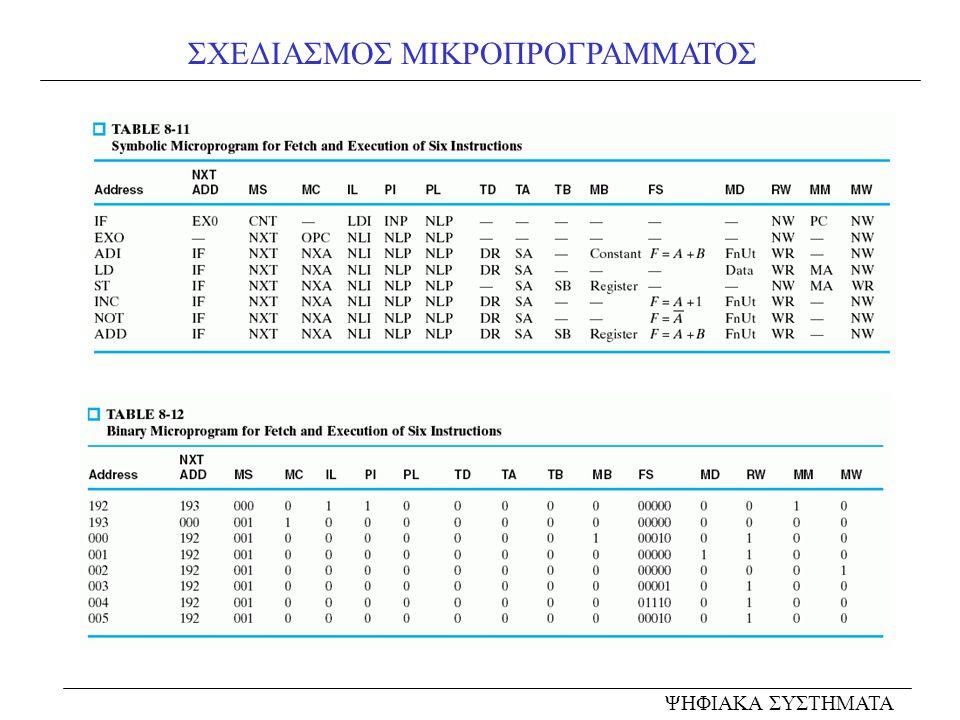 ΣΧΕΔΙΑΣΜΟΣ ΜΙΚΡΟΠΡΟΓΡΑΜΜΑΤΟΣ