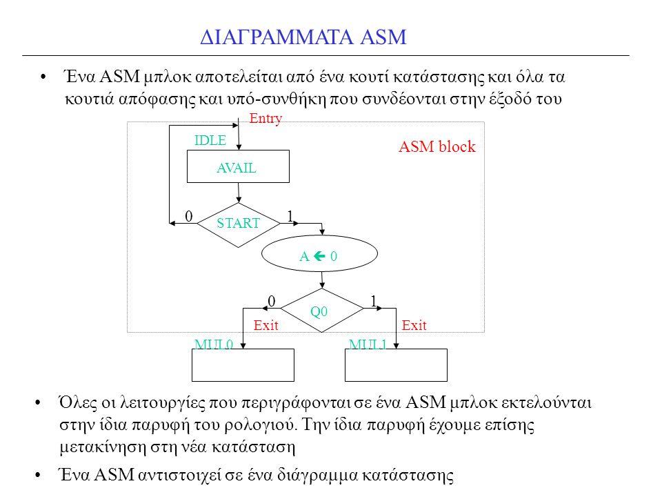 ΔΙΑΓΡΑΜΜΑΤΑ ASM Ένα ASM μπλοκ αποτελείται από ένα κουτί κατάστασης και όλα τα κουτιά απόφασης και υπό-συνθήκη που συνδέονται στην έξοδό του.
