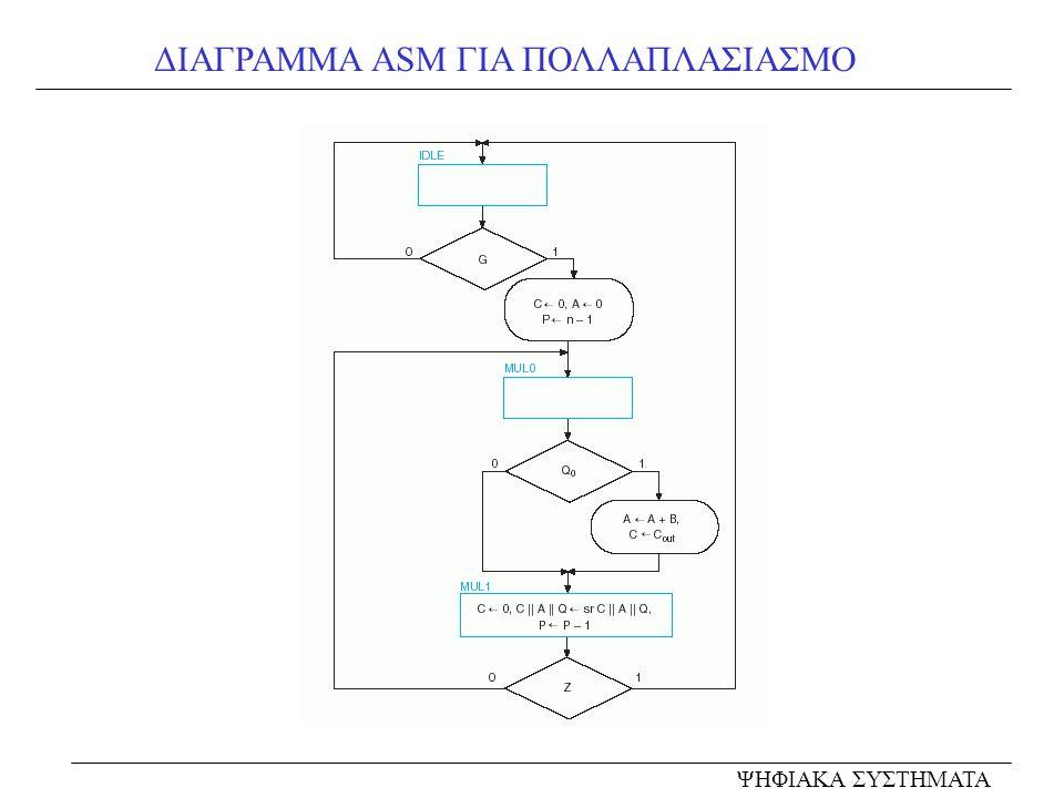 ΔΙΑΓΡΑΜΜΑ ASM ΓΙΑ ΠΟΛΛΑΠΛΑΣΙΑΣΜΟ