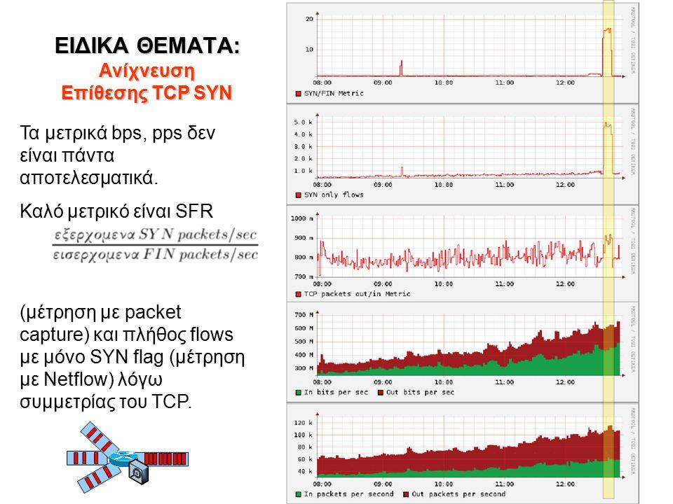 ΕΙΔΙΚΑ ΘΕΜΑΤΑ: Ανίχνευση Επίθεσης TCP SYN