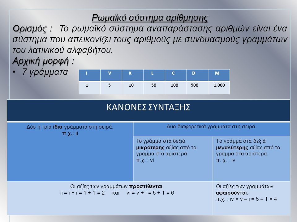 ΚΑΝΟΝΕΣ ΣΥΝΤΑΞΗΣ Ρωμαϊκό σύστημα αρίθμησης