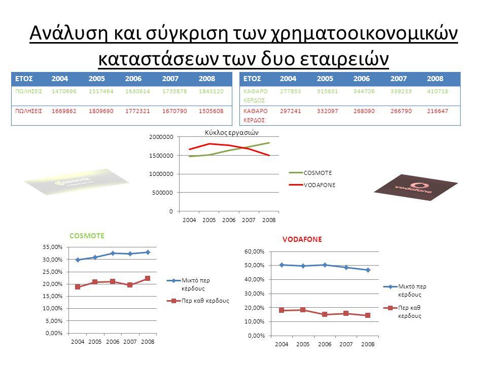 Ανάλυση και σύγκριση των χρηματοοικονομικών καταστάσεων των δυο εταιρειών