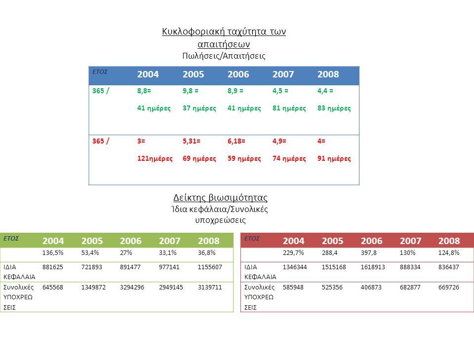 Κυκλοφοριακή ταχύτητα των απαιτήσεων 2004 2005 2006 2007 2008
