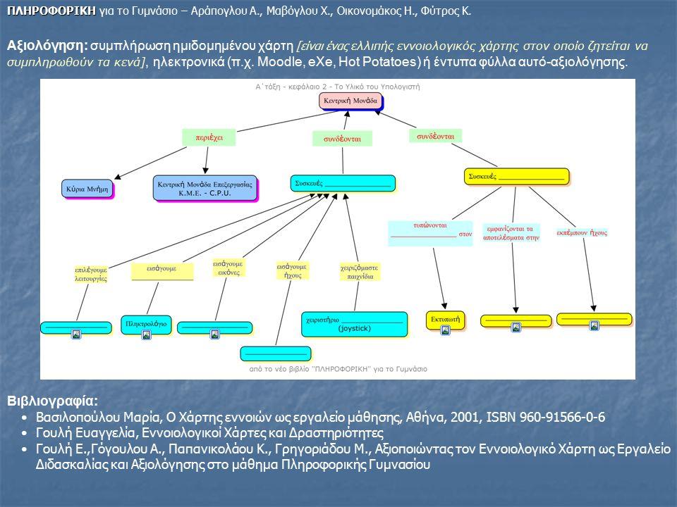 Γουλή Ευαγγελία, Εννοιολογικοί Χάρτες και Δραστηριότητες
