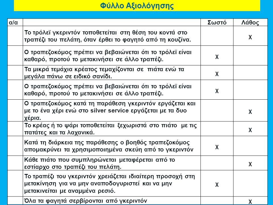 Φύλλο Αξιολόγησης α/α Σωστό Λάθος