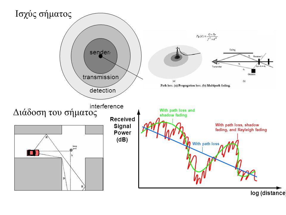 Ισχύς σήματος Διάδοση του σήματος senderr transmission detection