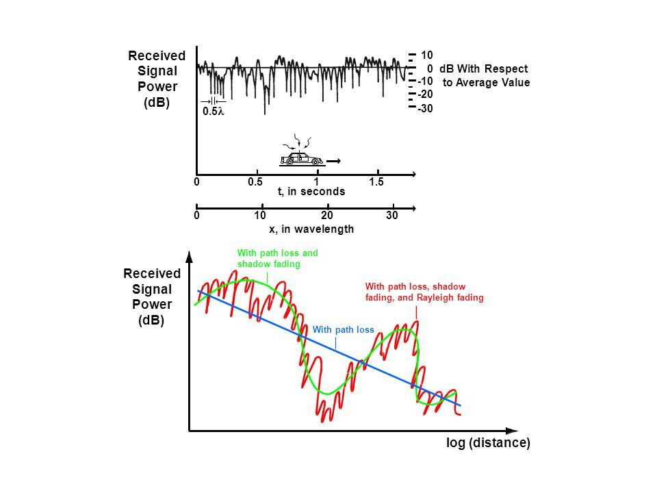 Received Signal Power (dB) Received Signal Power (dB) log (distance)