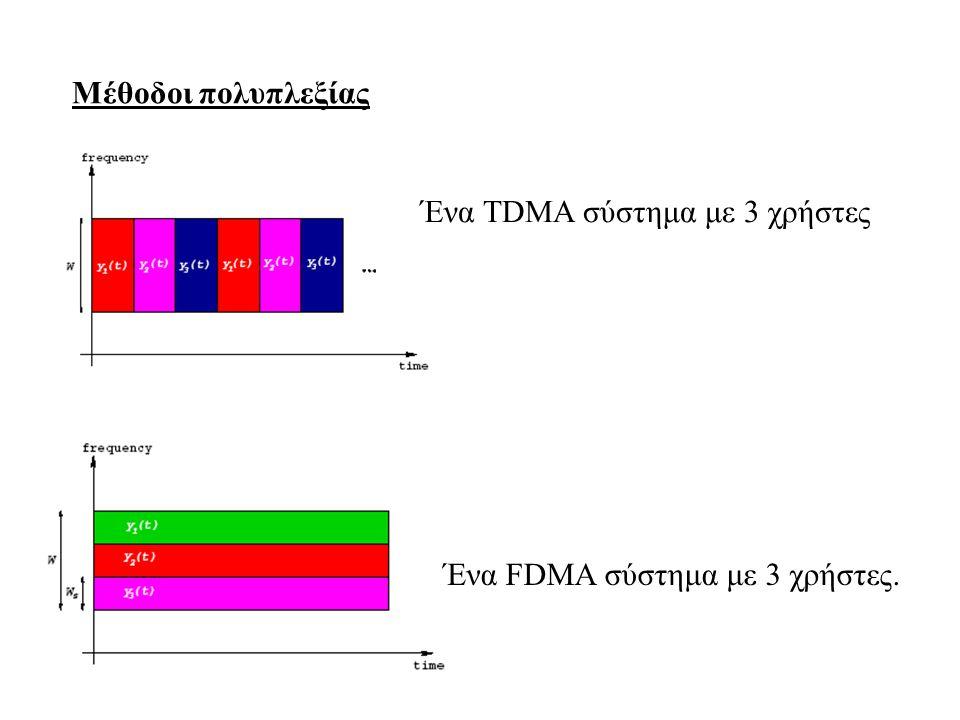 Μέθοδοι πολυπλεξίας Ένα TDMA σύστημα με 3 χρήστες Ένα FDMA σύστημα με 3 χρήστες.