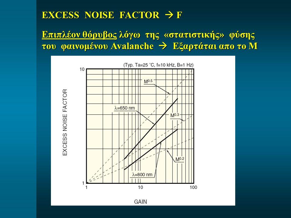 EXCESS NOISE FACTOR  F Επιπλέον θόρυβος λόγω της «στατιστικής» φύσης του φαινομένου Avalanche  Εξαρτάται απο το Μ.