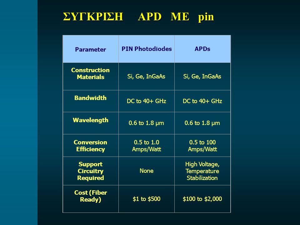 ΣΥΓΚΡΙΣΗ APD ΜΕ pin Parameter PIN Photodiodes APDs