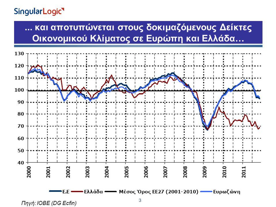 ... και αποτυπώνεται στους δοκιμαζόμενους Δείκτες Οικονομικού Κλίματος σε Ευρώπη και Ελλάδα…