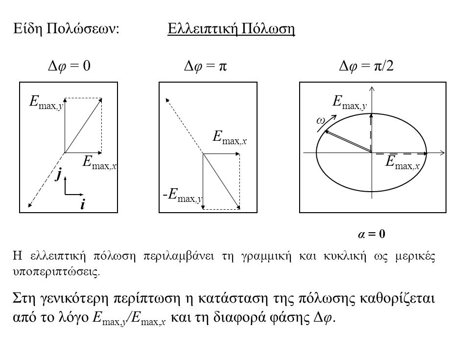 Είδη Πολώσεων: Ελλειπτική Πόλωση Δφ = 0 Δφ = π Δφ = π/2 Emax,y Emax,y