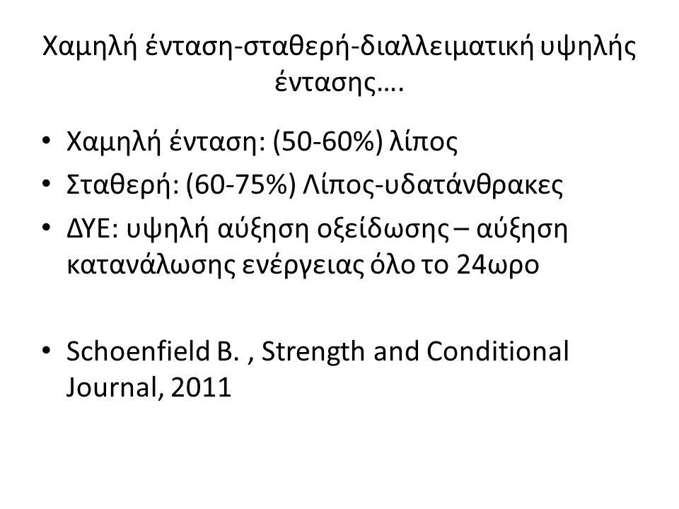 Χαμηλή ένταση-σταθερή-διαλλειματική υψηλής έντασης….