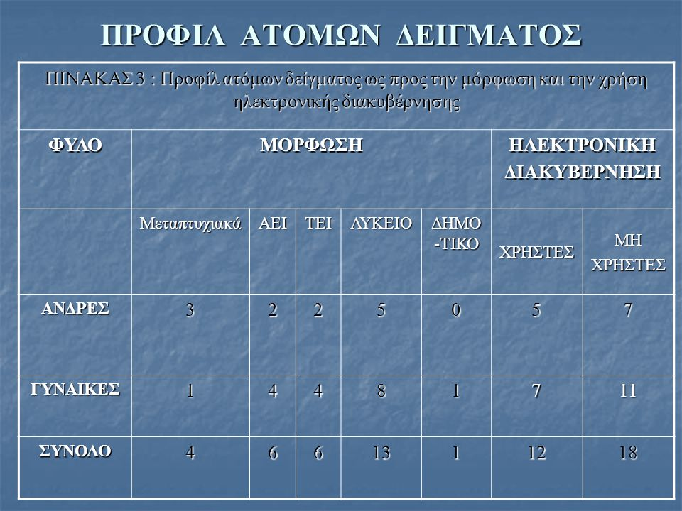 ΠΡΟΦΙΛ ΑΤΟΜΩΝ ΔΕΙΓΜΑΤΟΣ
