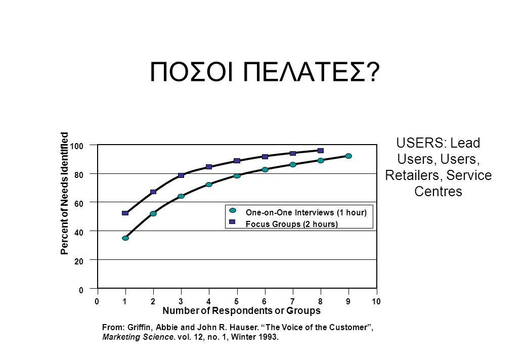 USERS: Lead Users, Users, Retailers, Service Centres